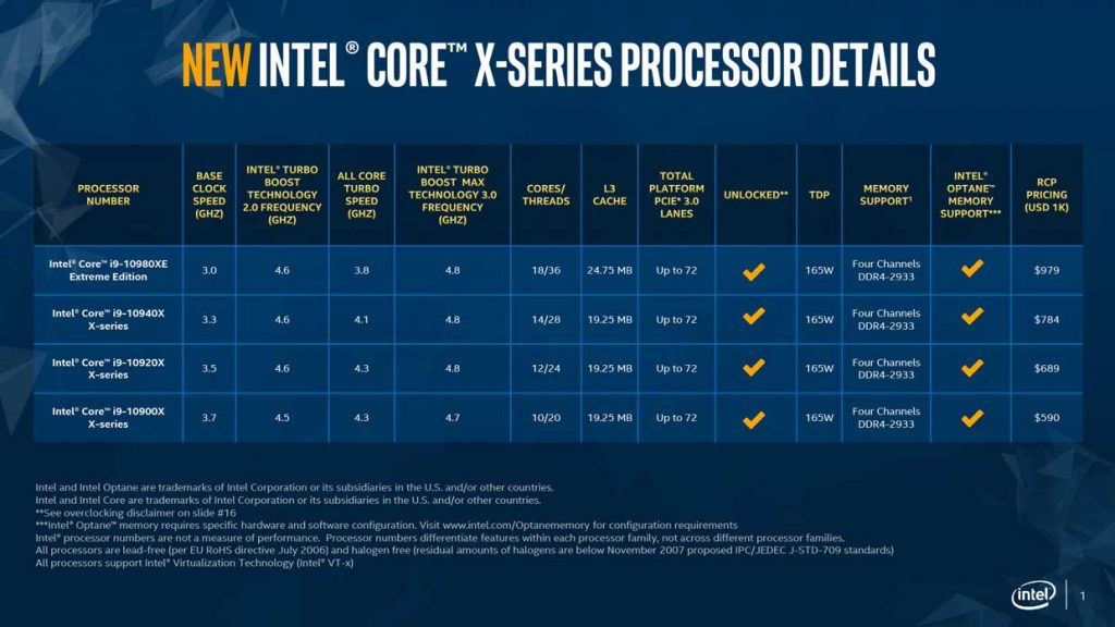Intel Core X 10900 Series d'Intel