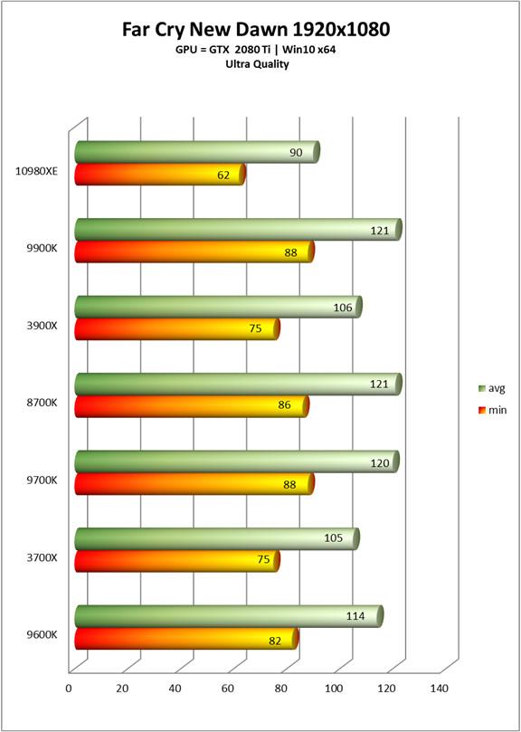 Core i9-10980XE - les performances