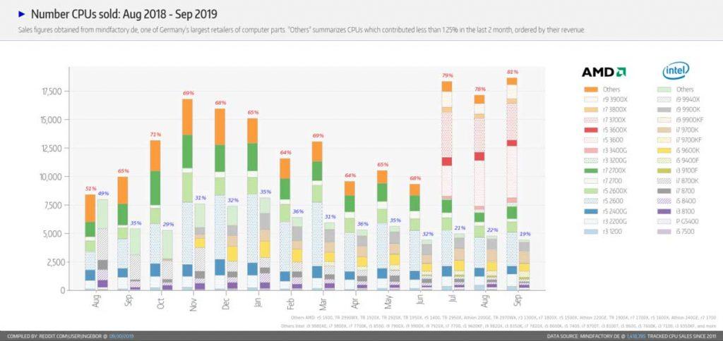MindFactory – Statistiques des ventes de processeurs Intel et AMD (septembre 2019