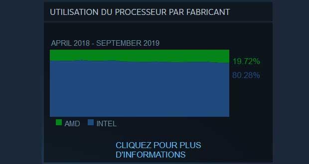 Enquête sur le matériel et les logiciels de Steam – Période avril 2018 – Septembre 2019.