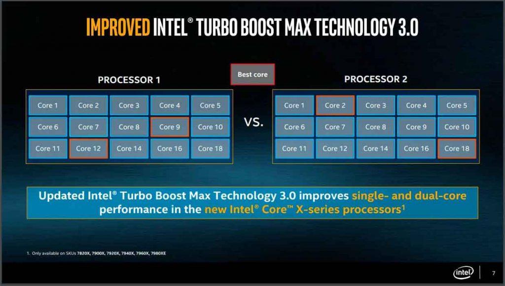 Technologie Turbo Boost Max 3 d'Intel
