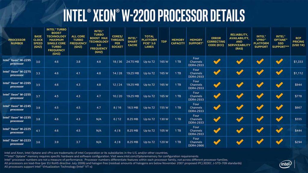 Xeon W-2200 Series d'Intel