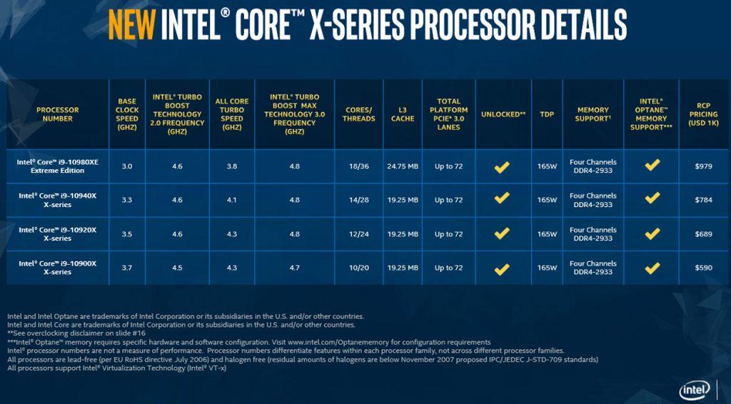 Processeurs Intel Cascade Lake-X