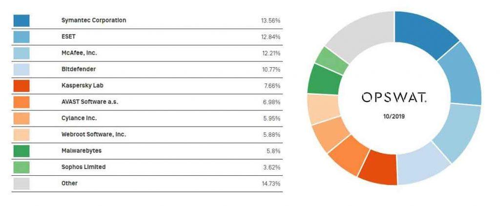 Parts de marché des différents antivirus Windows en octobre 2019 – Etude signée OPSWAT