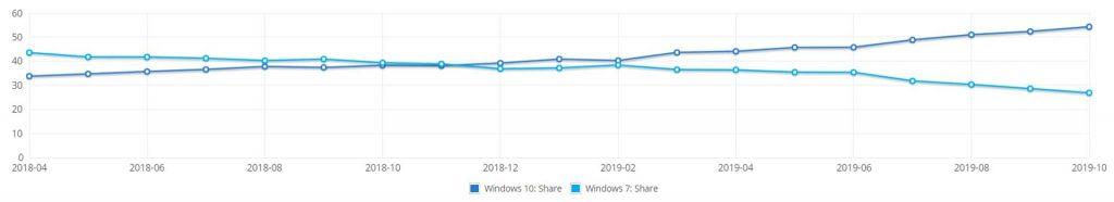 Parts de marché de Windows 7 et 10 – NetMarketShare Octobre 2019