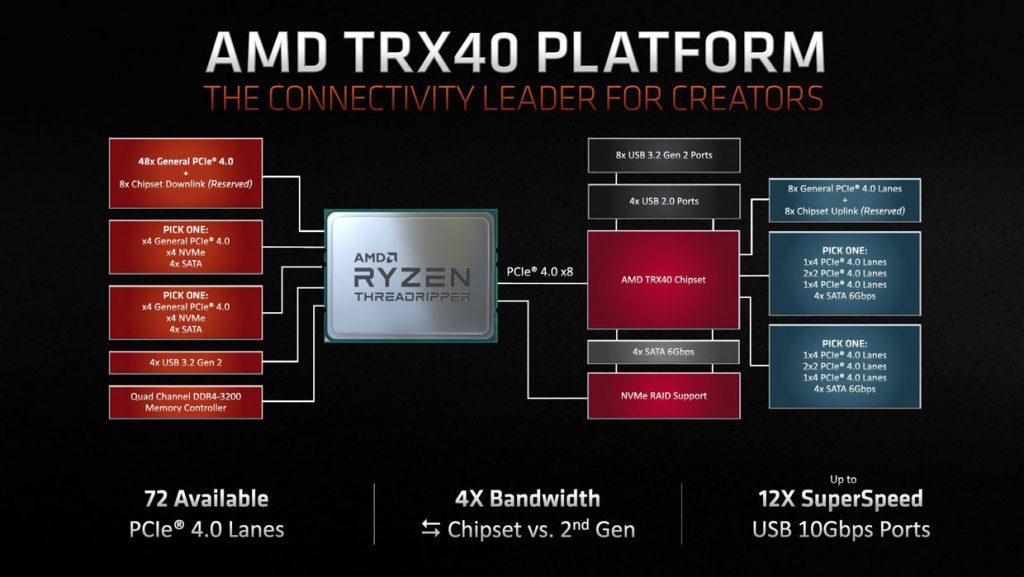 RRyzen Threadripper 3960X et 3970X d'AMD - Chipset TRX40
