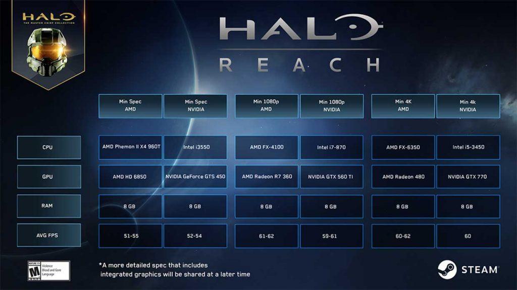 Halo Reach de 343 Industries