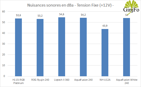 Watercooling AIO AquaFusion White 240 - Nuisances sonores