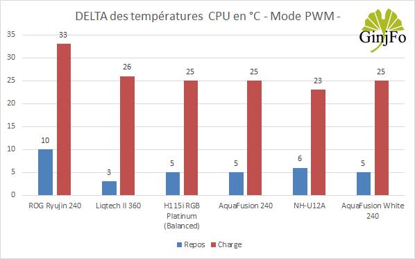 Watercooling AIO AquaFusion White 240 - Performances de refroidissement en mode PWM