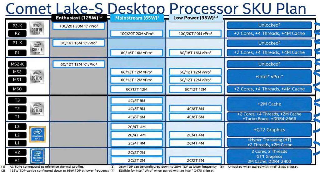 Processeurs Comet Lake-S d'Intel