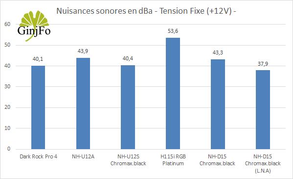 Ventirad NH-D15 chromax.black - Nuisances sonores en +12V