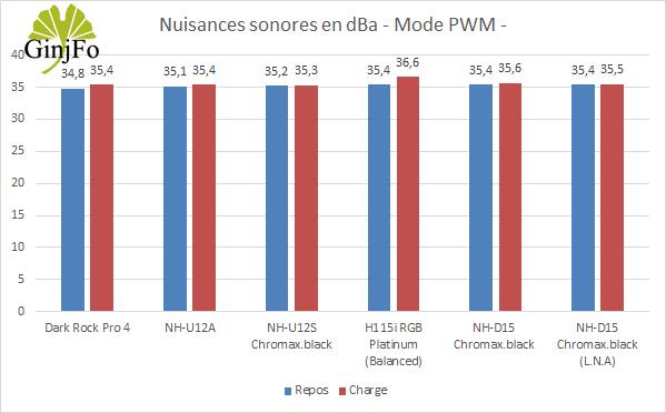 Ventirad NH-D15 chromax.black - Nuisances sonores en mode PWM