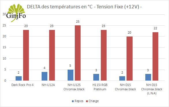 Ventirad NH-D15 chromax.black - Performance de refroidissement en +12V
