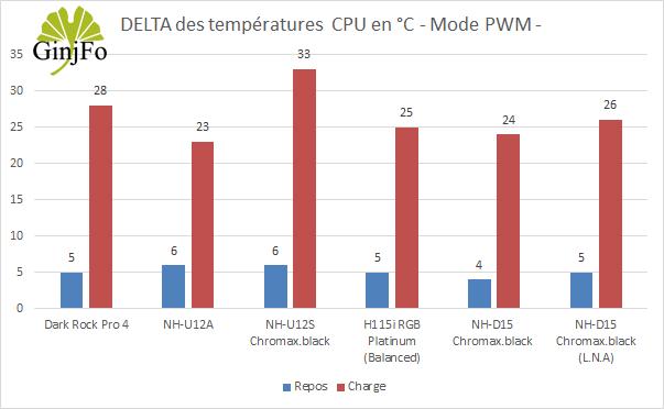 Ventirad NH-D15 chromax.black - Performance de refroidissement en mode PWM