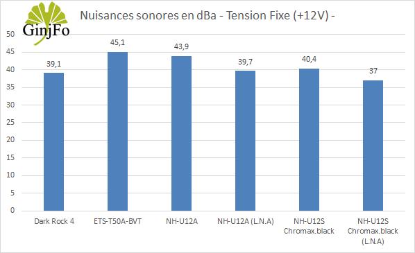 NH-U12S chromax.black de Noctua - Nuisances sonores en +12V