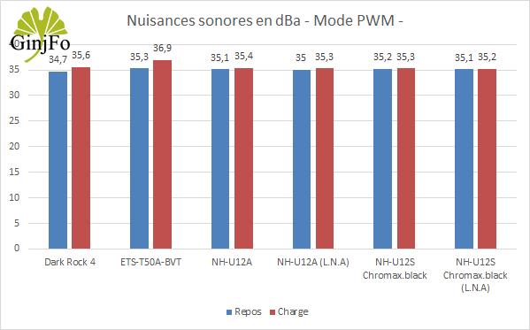 NH-U12S chromax.black de Noctua - Nuisances sonores en PWM