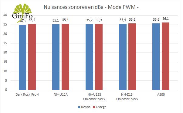 Ventirad A500 de Corsair – Nuisances sonores en PWM