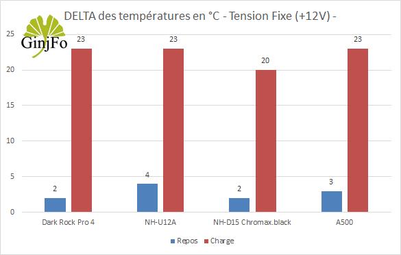 Ventirad A500 de Corsair – Performances en refroidissement en +12V