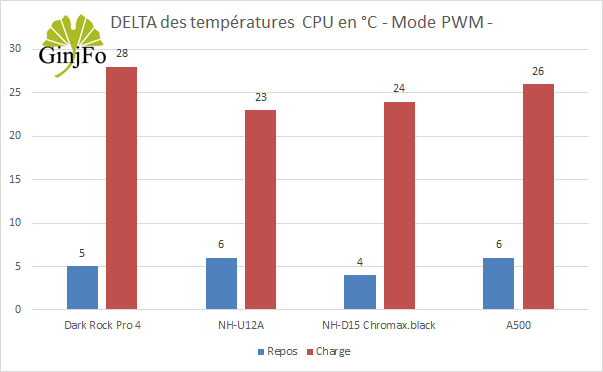 Ventirad A500 de Corsair – Performances en refroidissement en PWM