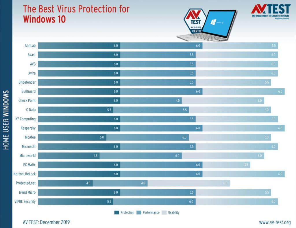 AV-Test - Les meilleurs logiciels antivirus sur Windows pour utilisateurs privés décembre 2019