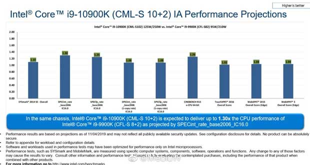 Core i9-10900K Vs Core i9-9900K – Document Intel