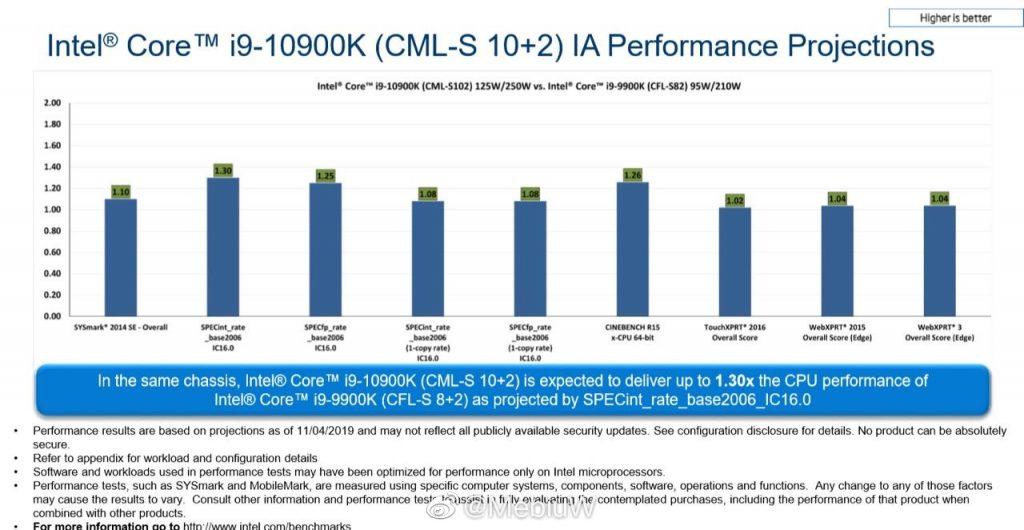 Core i9-10900K Vs Core i9-9900K – Document Intel