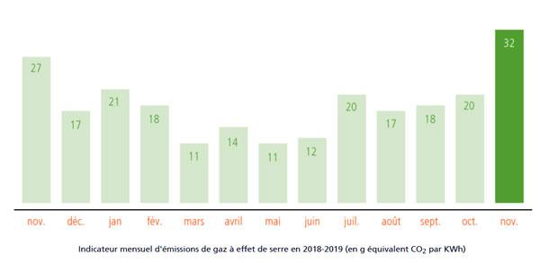 Indicateur mensuel d'émissions de gaz à effet de serre en 2018-2019 (en g équivalent CO2 par KWh)