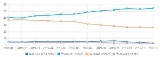 NetMarketShare – Evolutions des parts de marché de Windows 10 et 7 en 2019