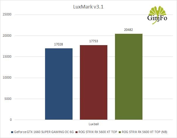 ROG Strix Radeon RX 5600 XT TOP d'Asus - Performances GPGPU