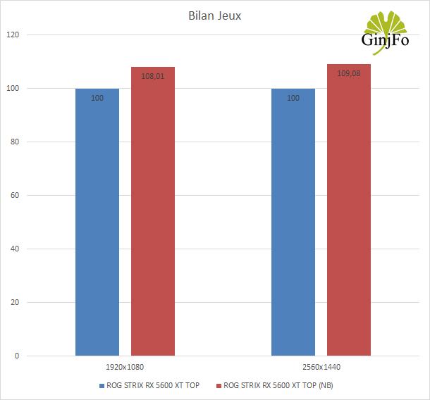 ROG Strix Radeon RX 5600 XT TOP d'Asus - Bilan jeux