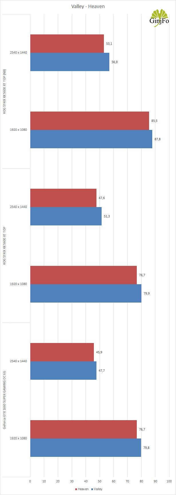 ROG Strix Radeon RX 5600 XT TOP d'Asus - Performances