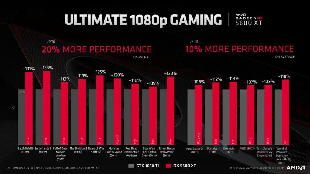 Radeon RX 5600 XT d'AMD - Performances