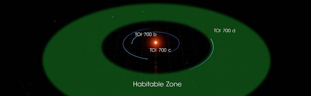 Système TOI 700. Source : NASA