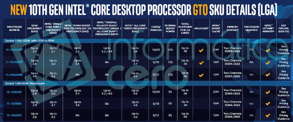 Processeurs Intel Comet Lake-S F et KF