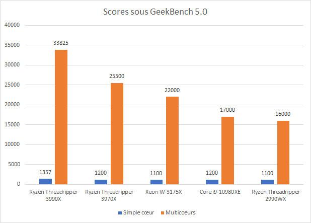 Scores de performance de plusieurs processeurs sous GeekBench 5