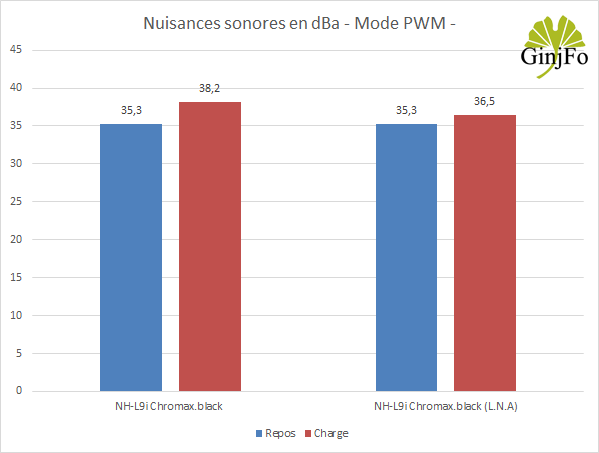 Ventirad Noctua NH-L9i chromax.black - Nuisances sonores en PWM