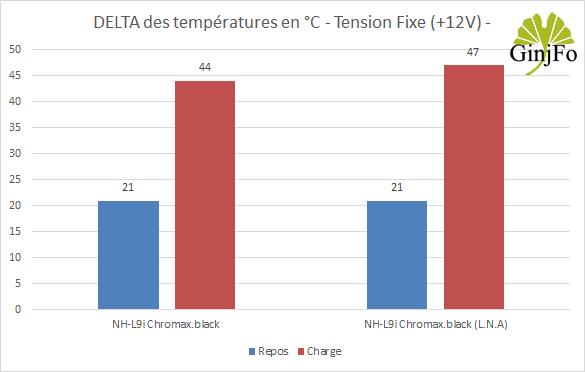 Ventirad Noctua NH-L9i chromax.black - Performance de refroidissement en +12V
