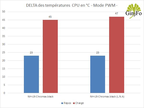 Ventirad Noctua NH-L9i chromax.black - Performance de refroidissement en PWM