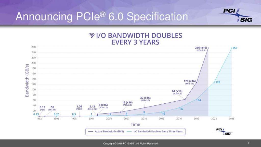 Spécifications 0.5 de la norme PCIe 6.0
