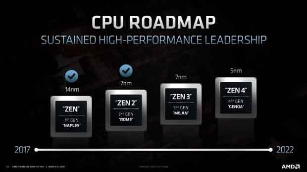 Feuille de route Zen d'AMD