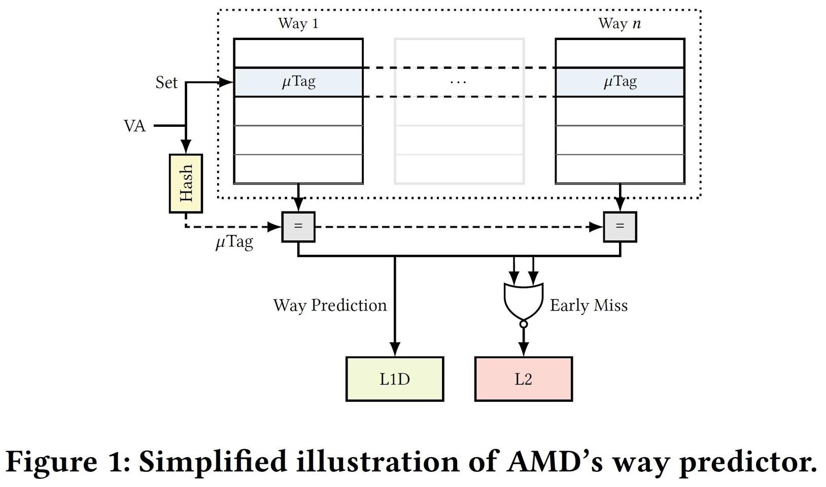 Failles « Collide + Probe » et « Load + Reload » affectant de nombreux processeurs AMD
