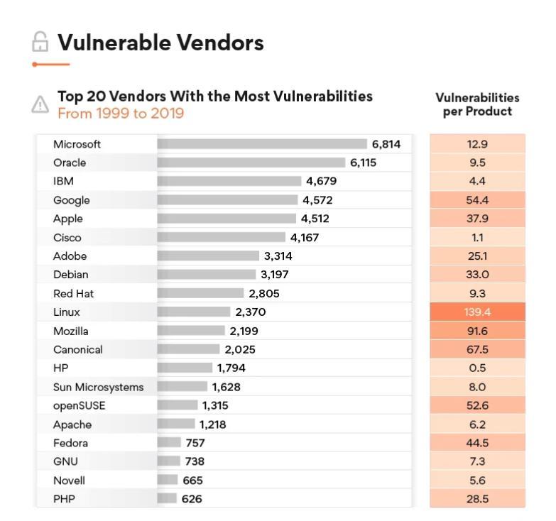 Les logiciels et les failles de sécurité