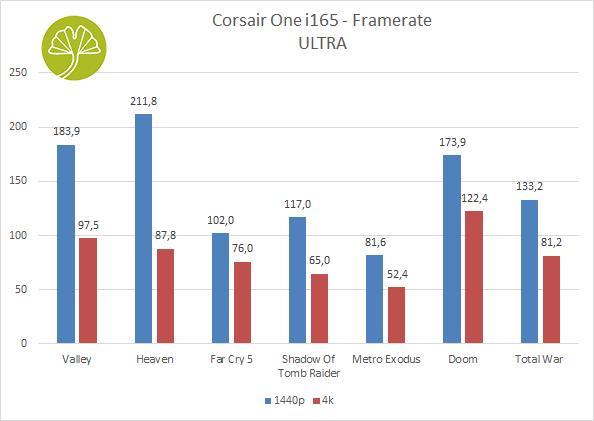 One i165 de Corsair - Pertformances en gaming