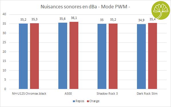 Shadow Rock 3 de Be Quiet - Nuisances sonores en mode PWM