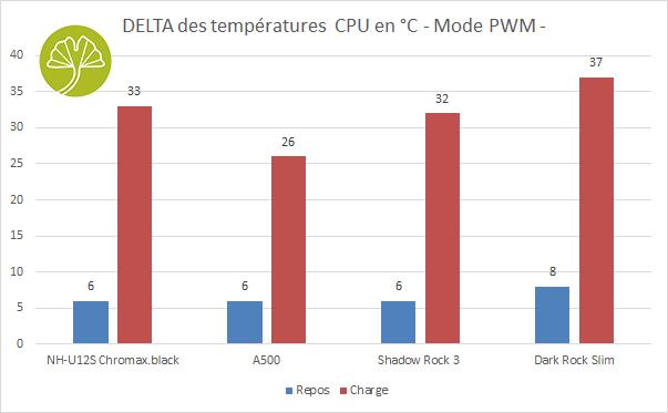 Shadow Rock 3 de Be Quiet - Performances de refroidissement en mode PWM