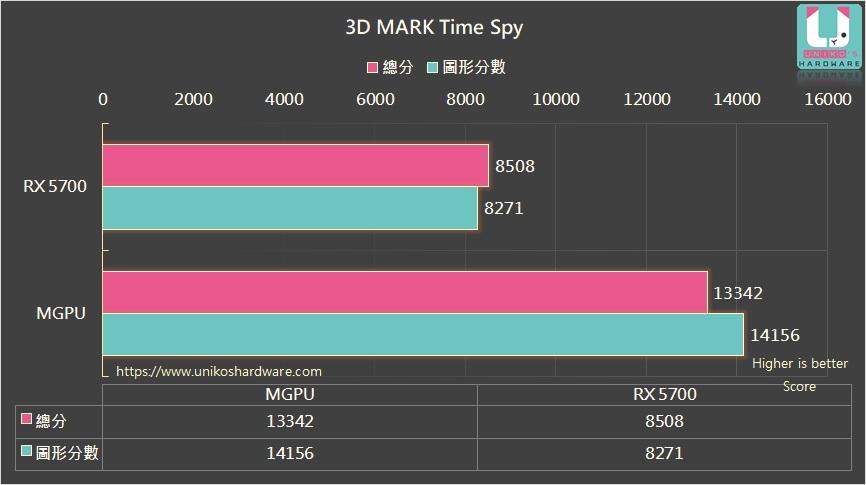 mGPU DirectX 12 Radeon RX 5700 et Radeon RX 5600 XT, performance sous 3DMark