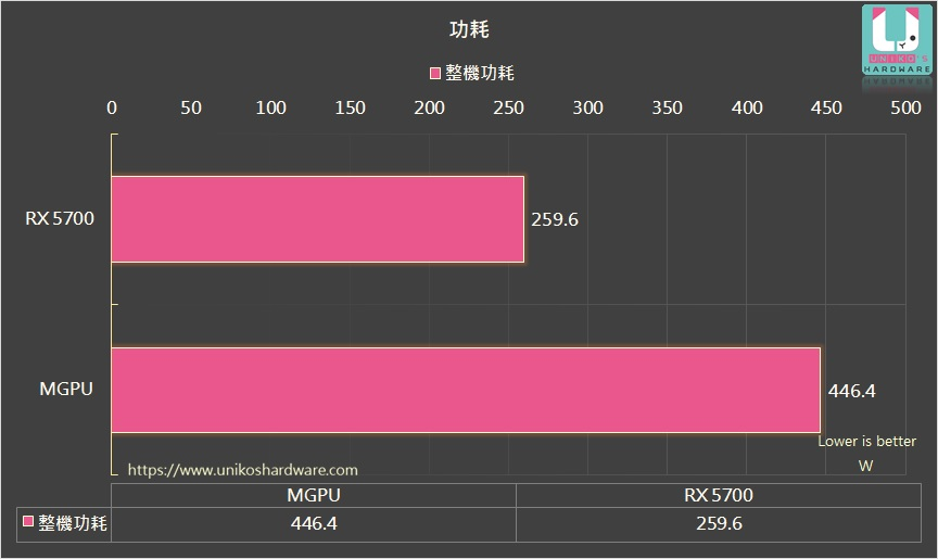 mGPU DirectX 12 Radeon RX 5700 et Radeon RX 5600 XT, consommations électriques