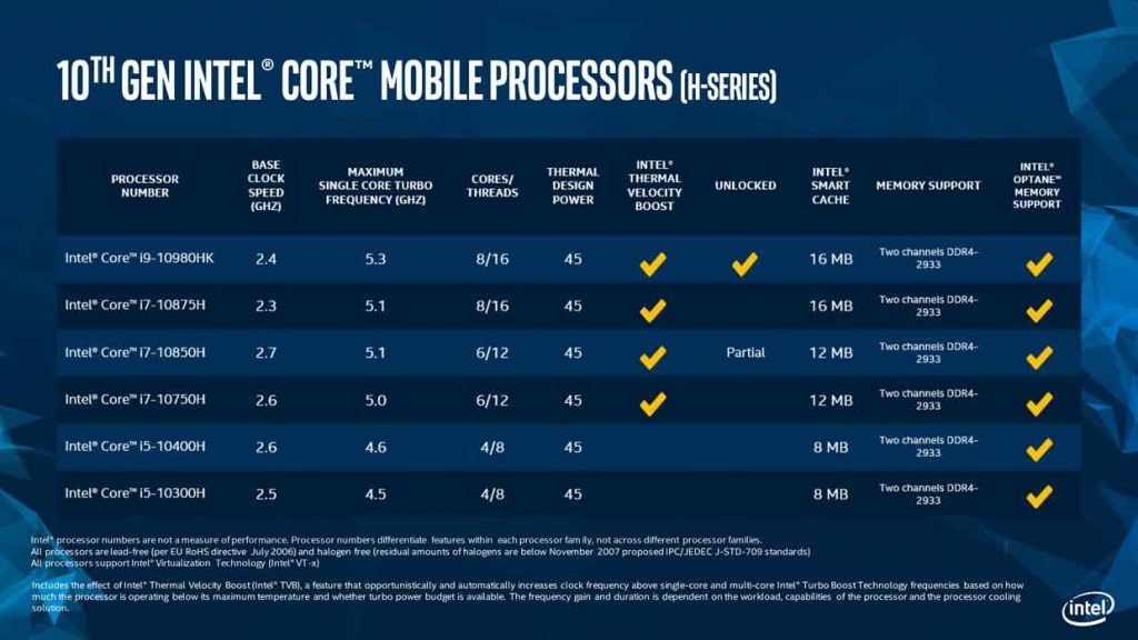 Processeurs Core série H de 10e génération d'Intel