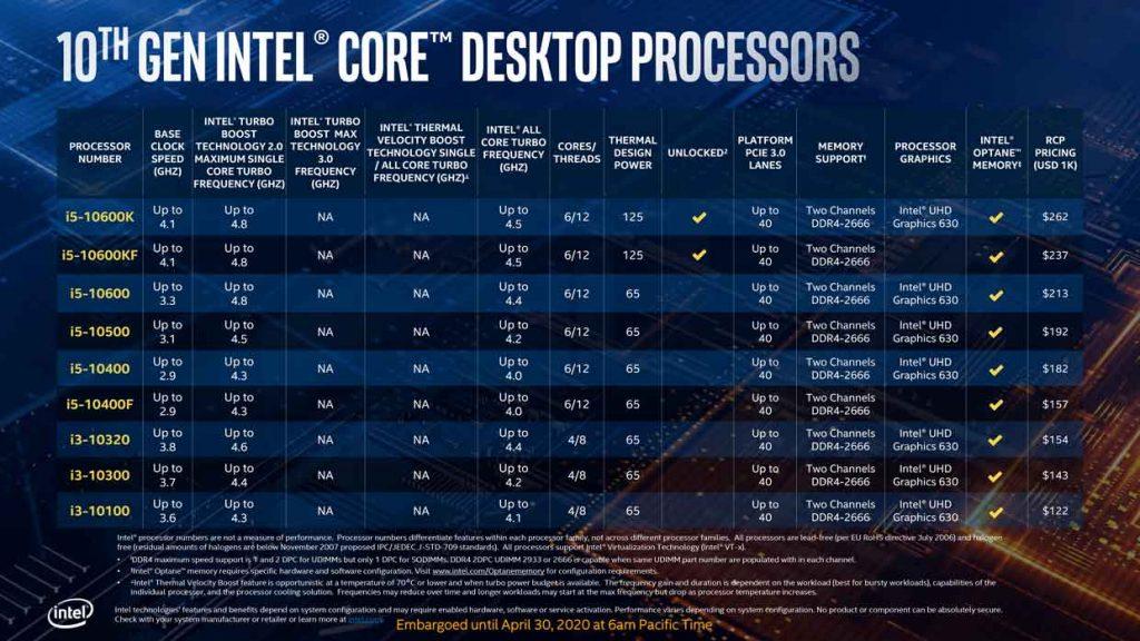 Processeur Core 10ème génération (Comet Lake-S) d'Intel