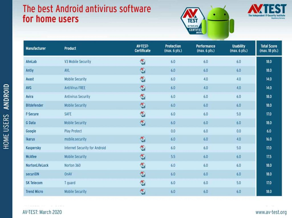 Android – Quels sont les meilleurs Antivirus en mars 2020 ?